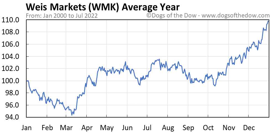 WMK average year chart