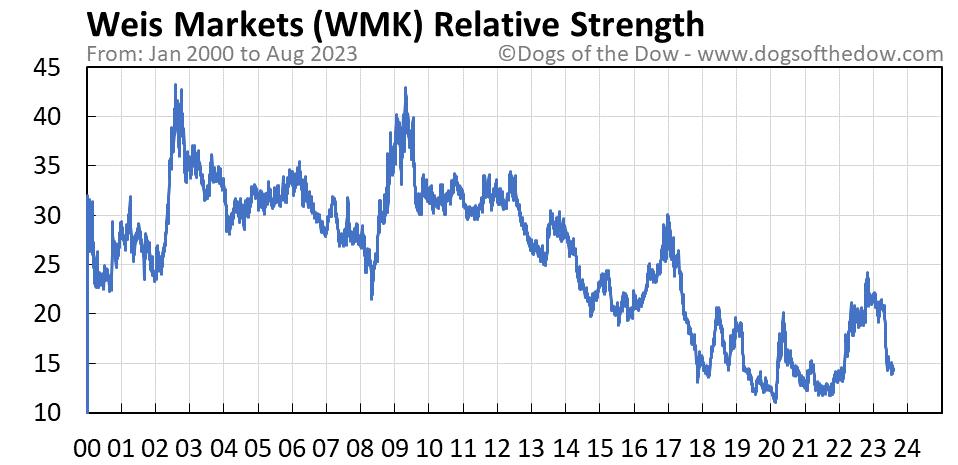 WMK relative strength chart