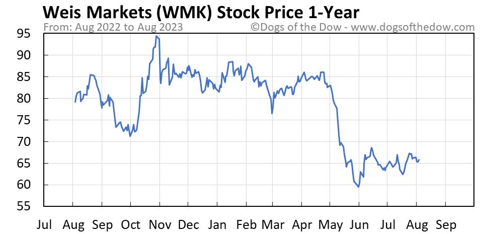 WMK 1-year stock price chart