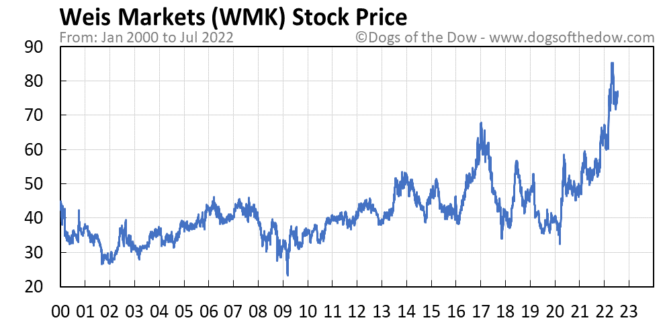 WMK stock price chart