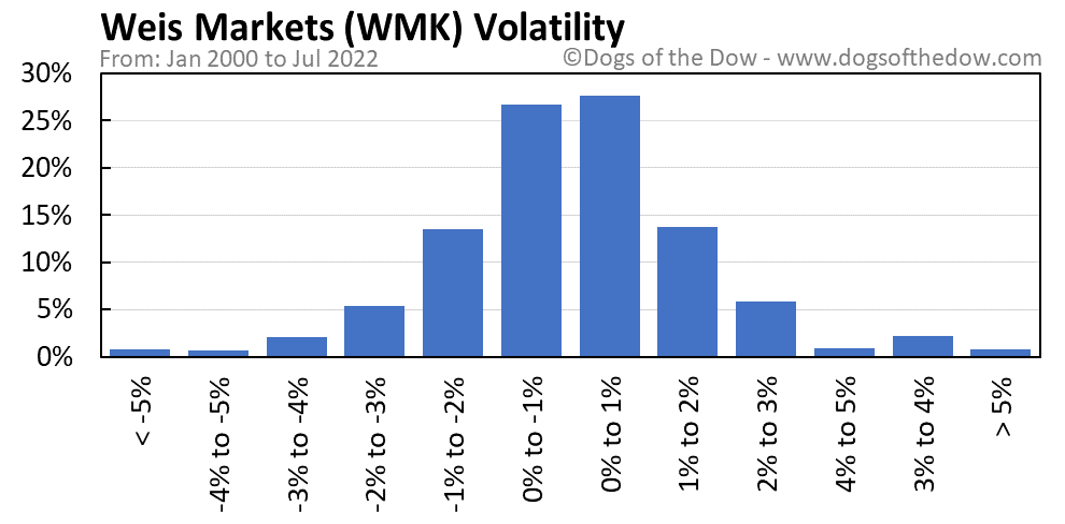 WMK volatility chart