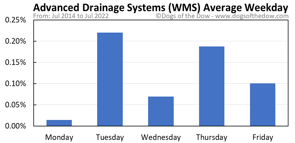 WMS average weekday chart