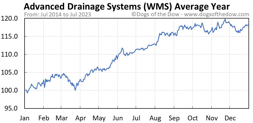 WMS average year chart