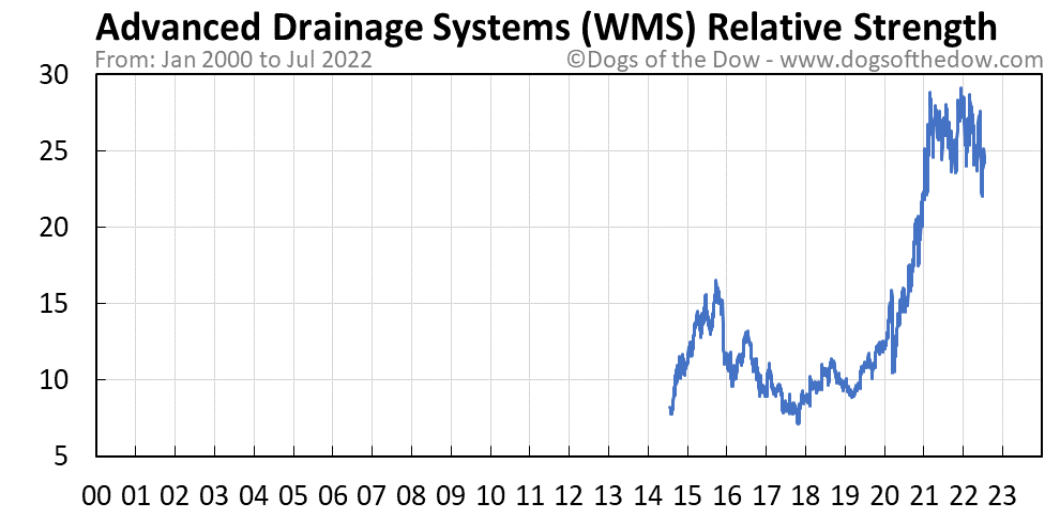 WMS relative strength chart