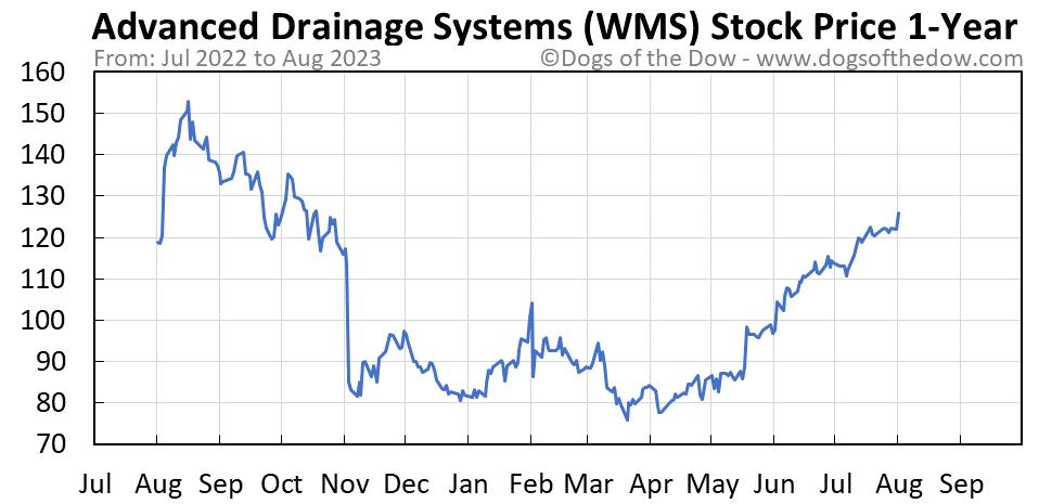 WMS 1-year stock price chart