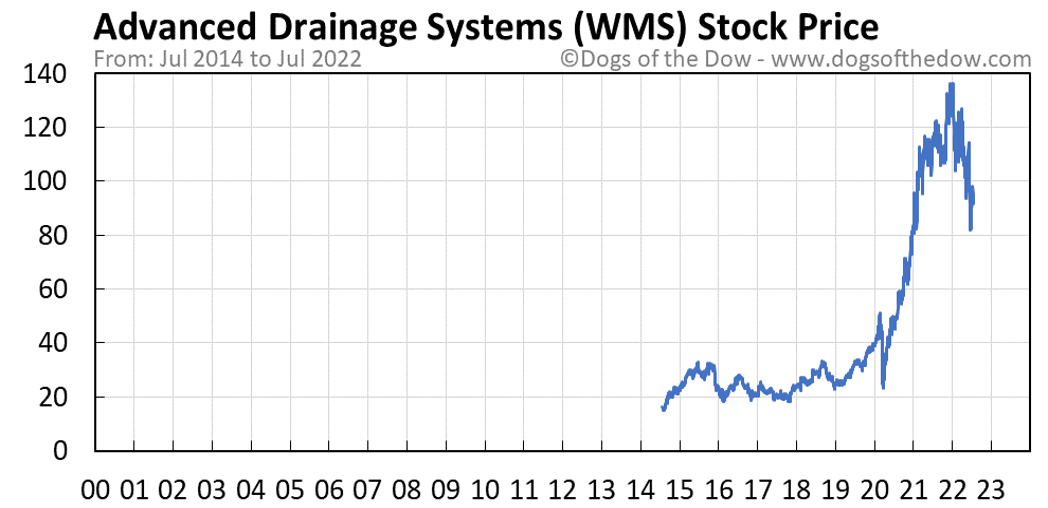 WMS stock price chart