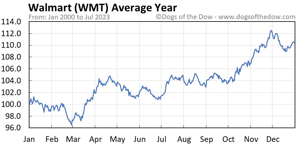 WMT average year chart