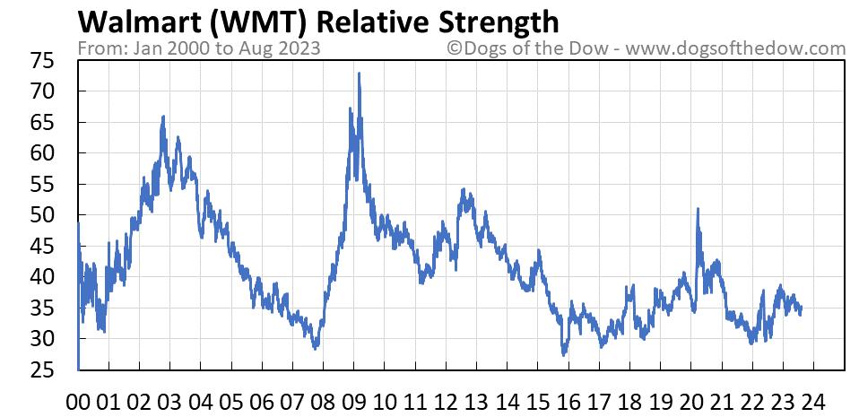 WMT relative strength chart