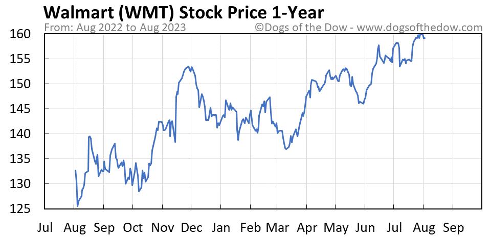 WMT 1-year stock price chart