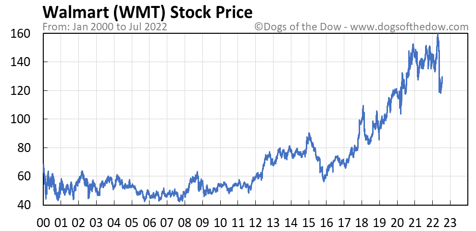 WMT stock price chart