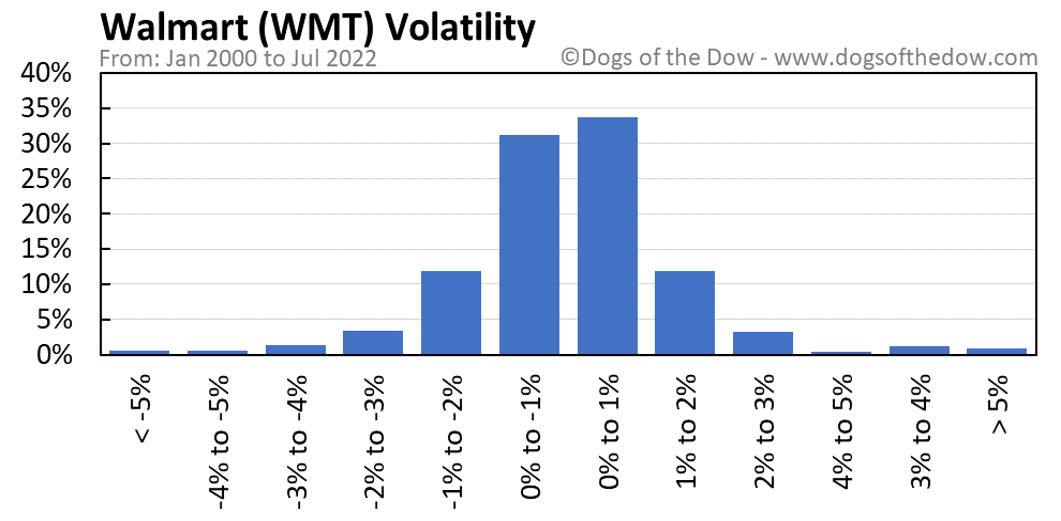 WMT volatility chart