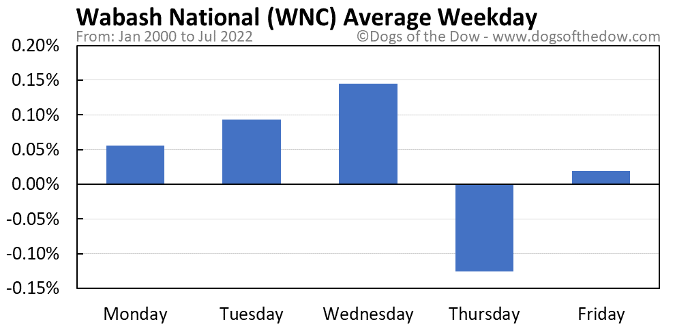 WNC average weekday chart