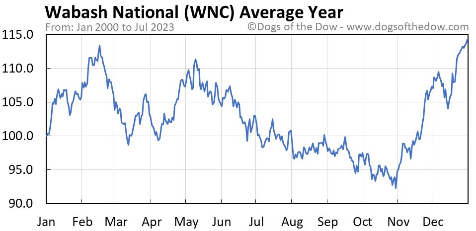 WNC average year chart