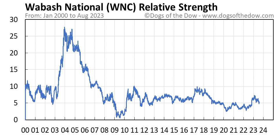 WNC relative strength chart