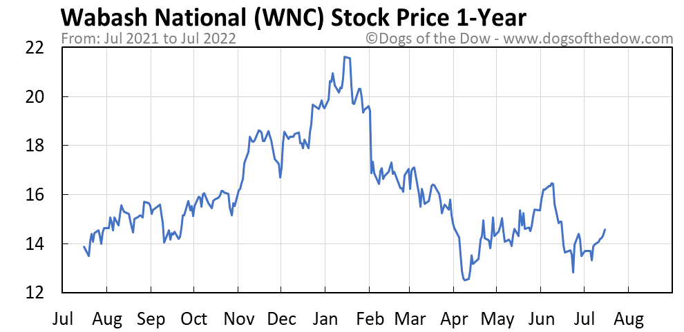 WNC 1-year stock price chart