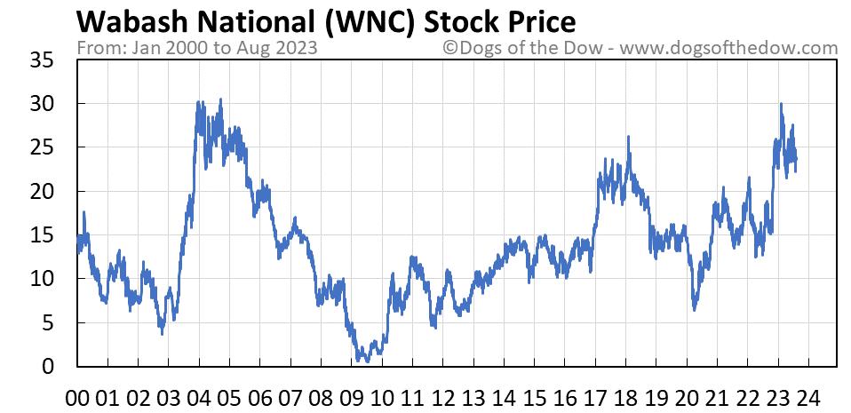 WNC stock price chart