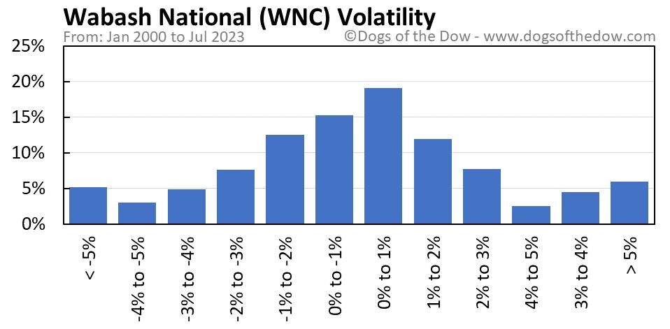 WNC volatility chart