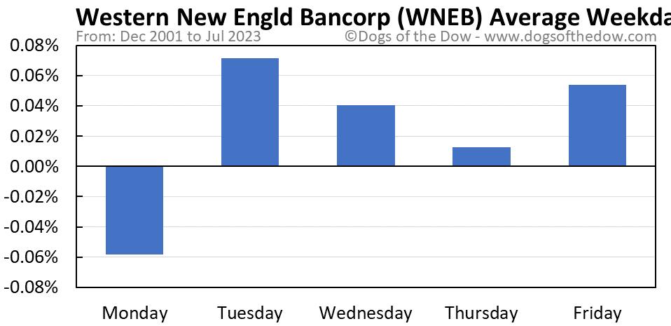 WNEB average weekday chart