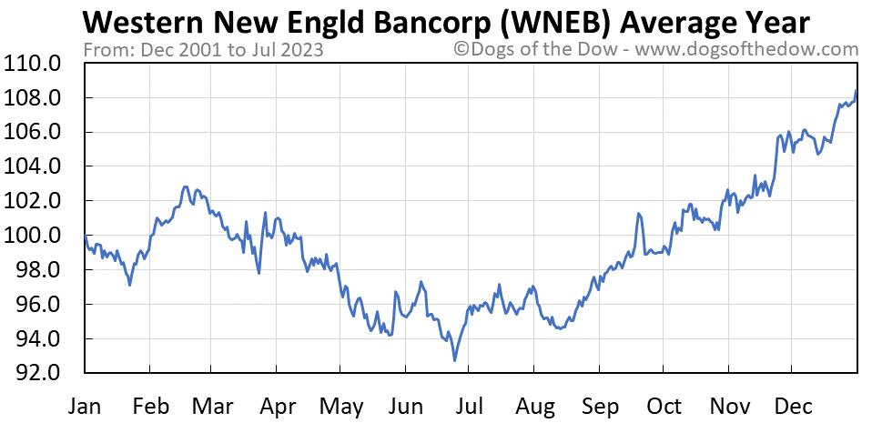 WNEB average year chart