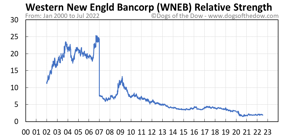 WNEB relative strength chart