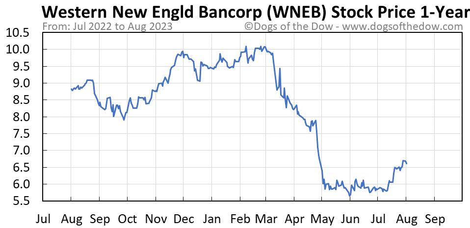 WNEB 1-year stock price chart
