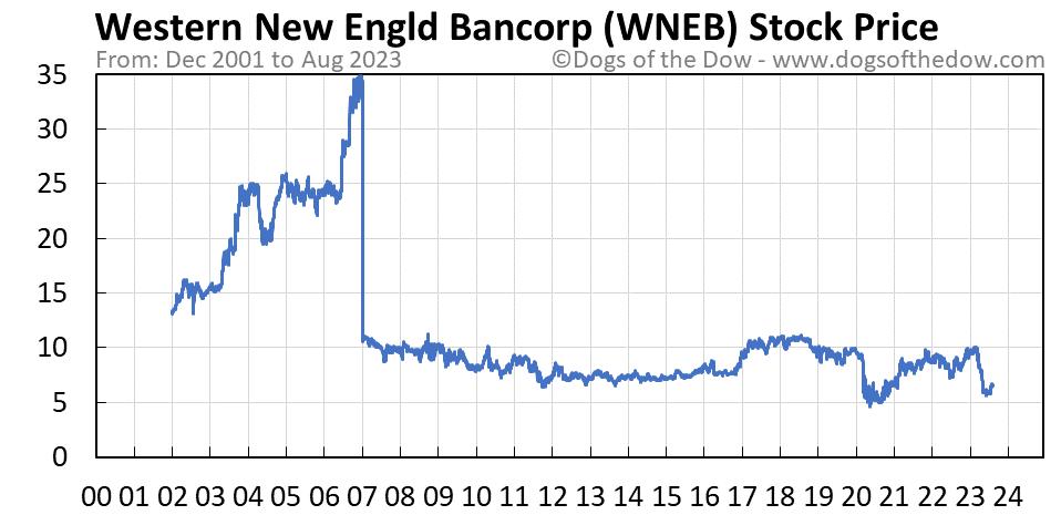 WNEB stock price chart