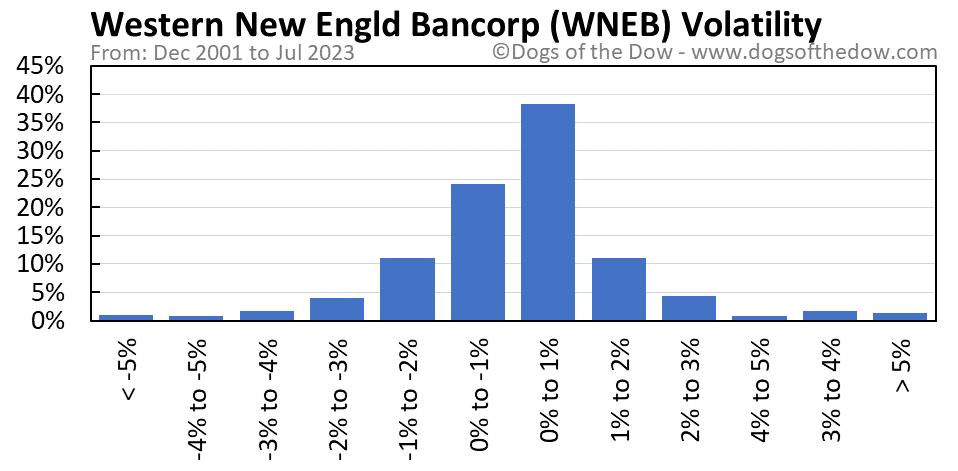 WNEB volatility chart