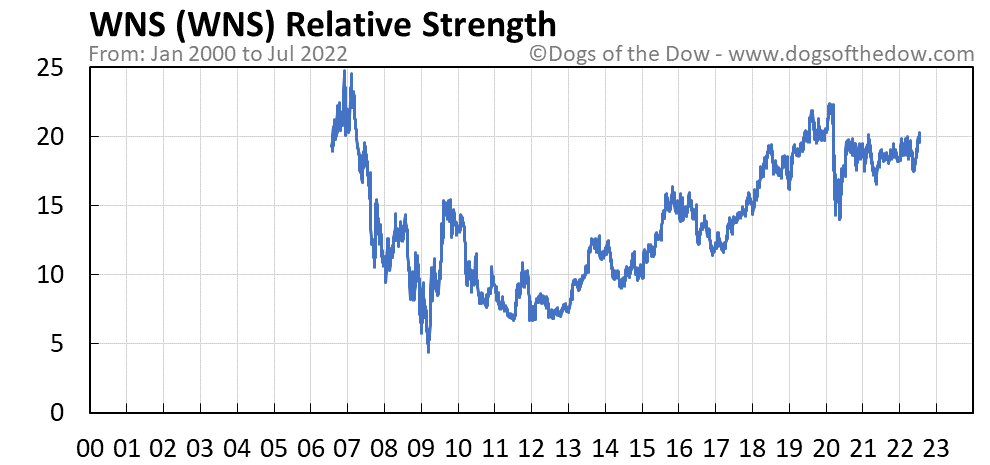 WNS relative strength chart