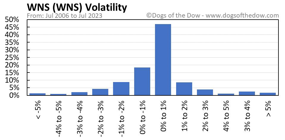 WNS volatility chart