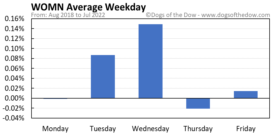WOMN average weekday chart