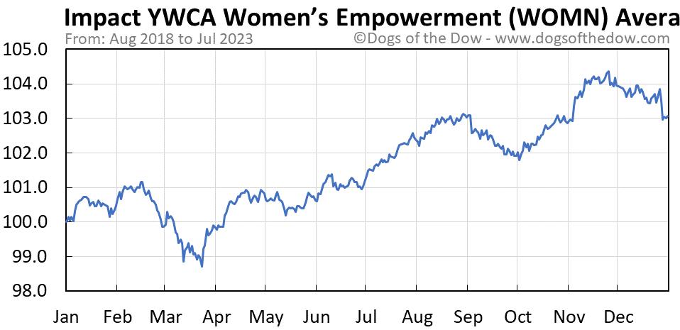 WOMN average year chart
