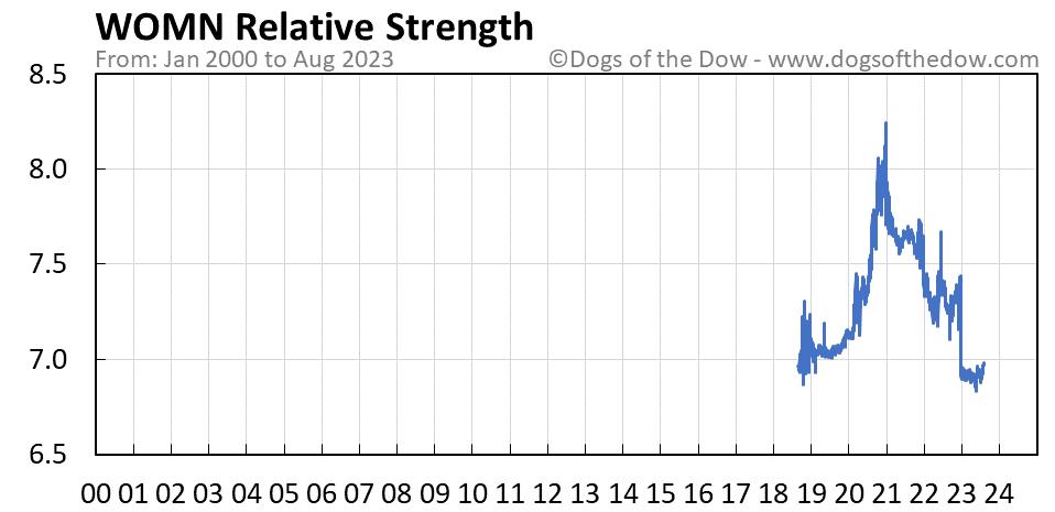 WOMN relative strength chart