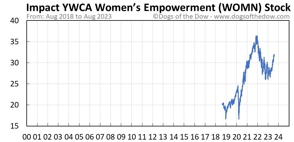 WOMN stock price chart