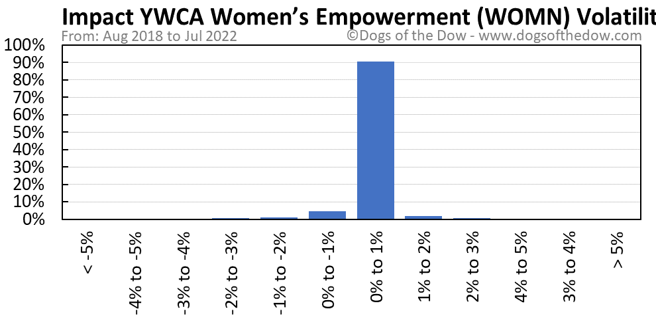 WOMN volatility chart