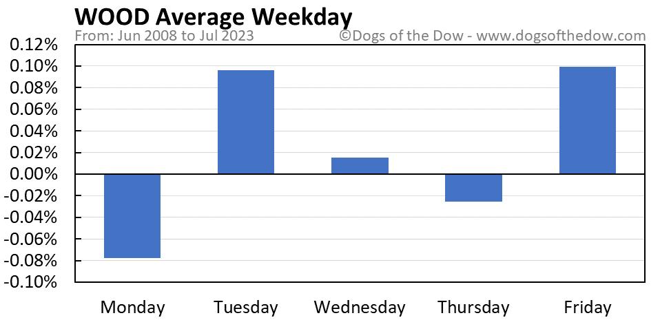 WOOD average weekday chart