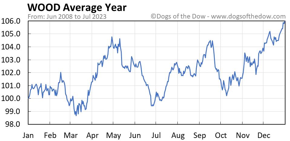 WOOD average year chart