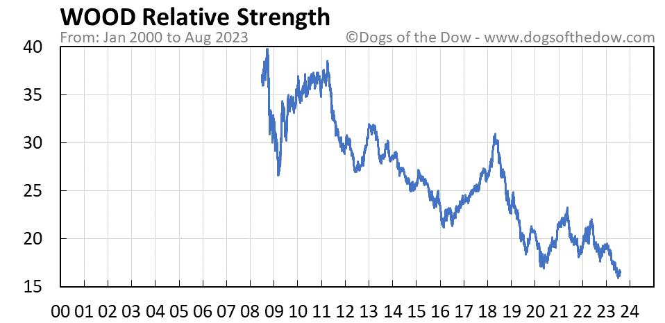 WOOD relative strength chart