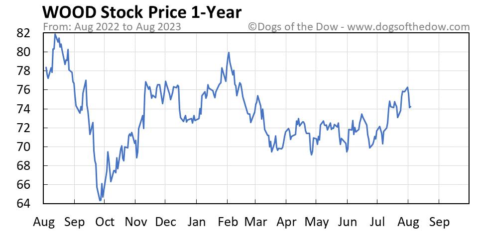 WOOD 1-year stock price chart