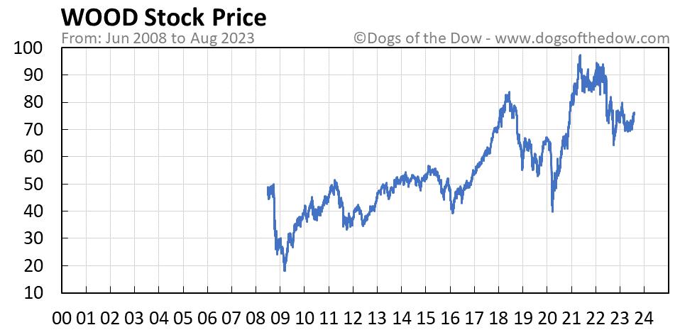 WOOD stock price chart