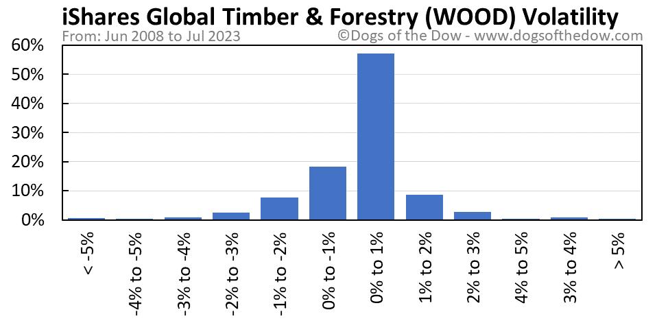 WOOD volatility chart