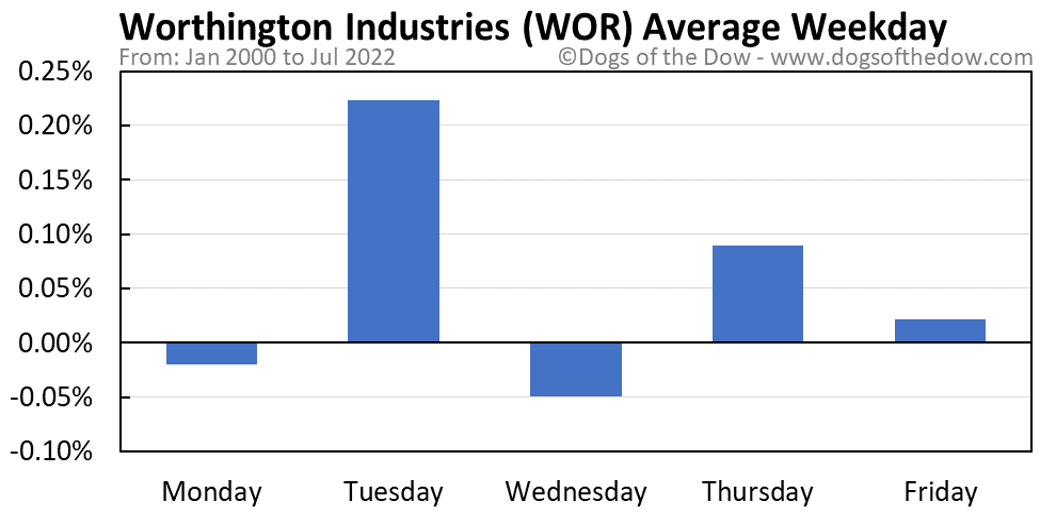WOR average weekday chart
