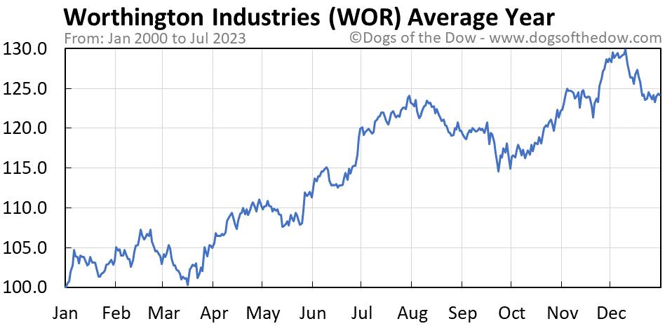 WOR average year chart
