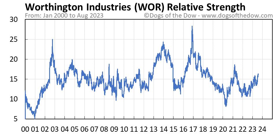 WOR relative strength chart