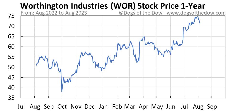 WOR 1-year stock price chart