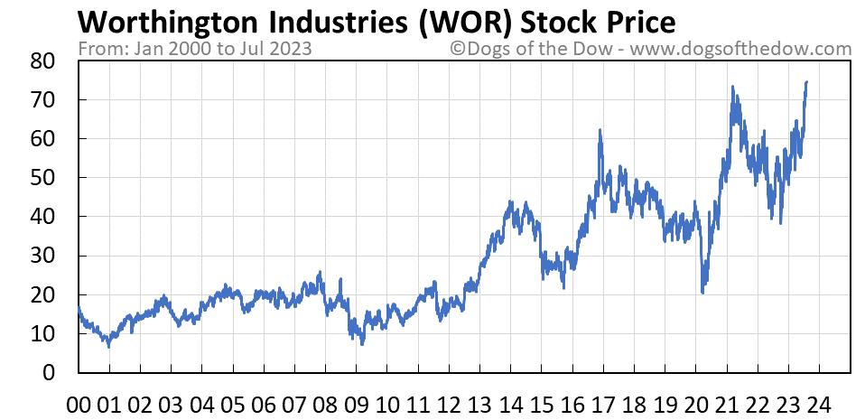 WOR stock price chart