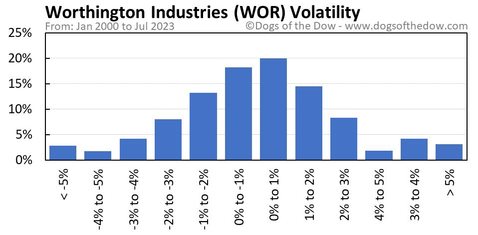 WOR volatility chart