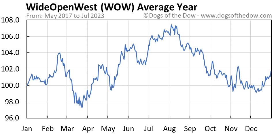 WOW average year chart