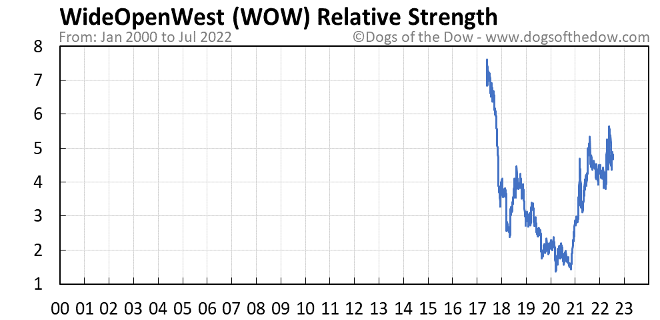 WOW relative strength chart
