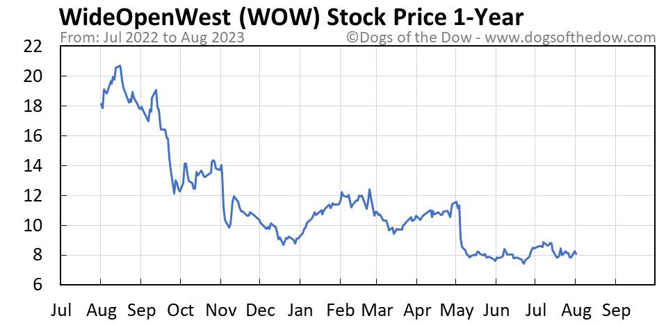 WOW 1-year stock price chart