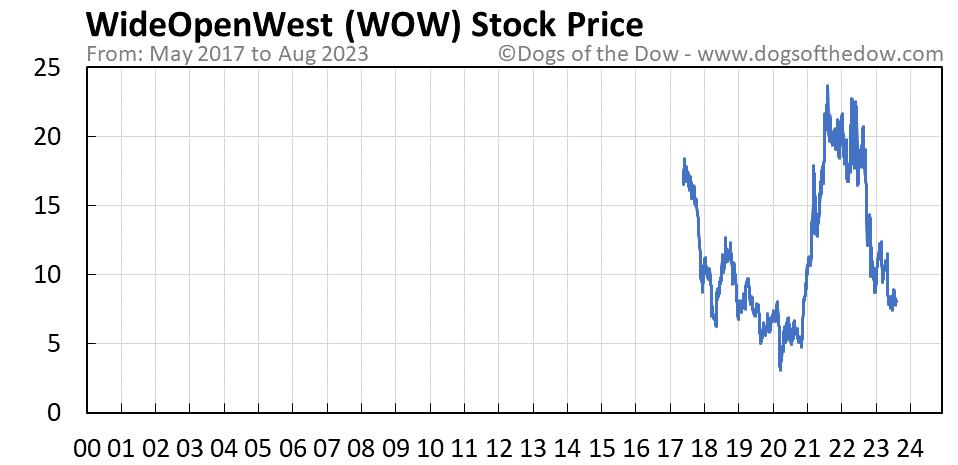 WOW stock price chart